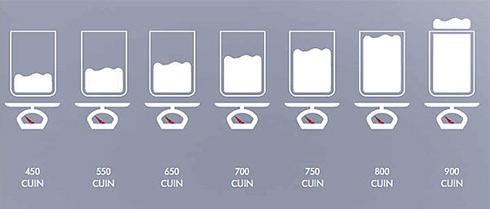 Schaubild möglicher Cuin-Werte